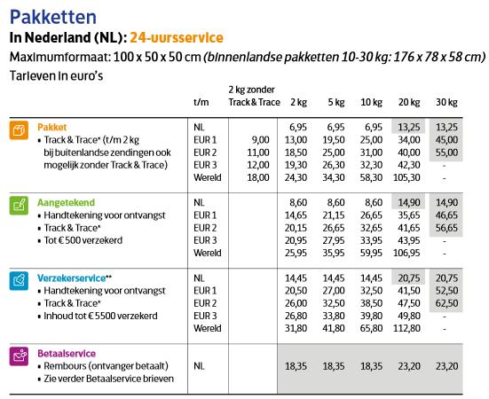 PostNL-lossepakketprijzen2015